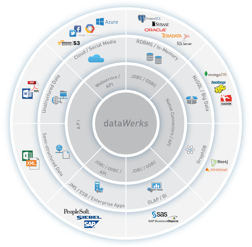dataWorks Unlimited Data Sources